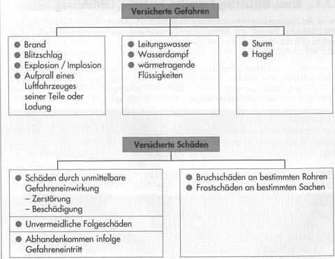 Versicherte Gefahren und Schäden bei Wohngebäudeversicherung34