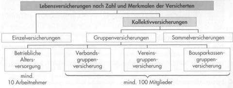 Kollektivversicherung - Gruppen- und Sammelversicherung14