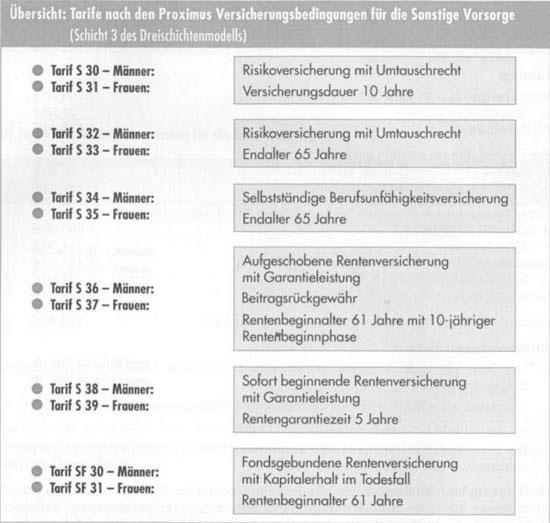 Beitragsberechnung bei Lebensversicherung21