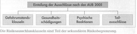 Ausschlüsse bei Unfallversicherung verstehen24