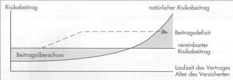 Entstehung, Verteilung und Verwendung von Überschüssen in der Lebensversicherung28