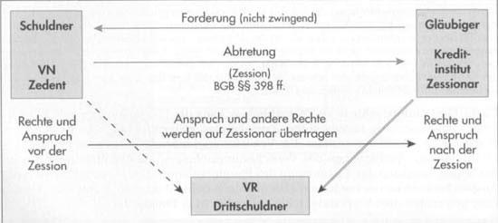 Verpfändung und Abtretung in der Lebensversicherung39