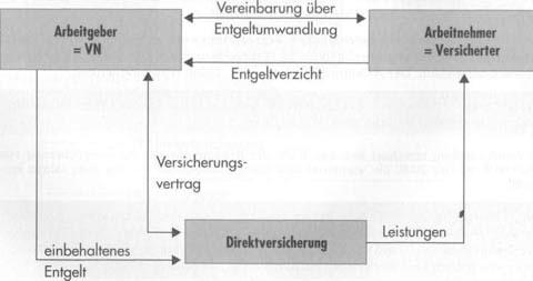 Betriebliche Altersversorgung Verteile und Nachteile7