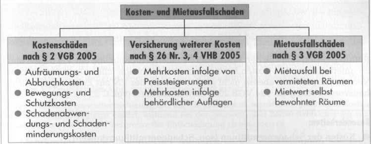kosten versicherung single Bautzen