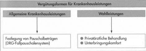Abrechnung der Krankenhausleistungen – Private Krankenversicherung27
