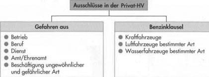 Ausschlüsse nach RBE-Privat – Haftpflichtversicherung54