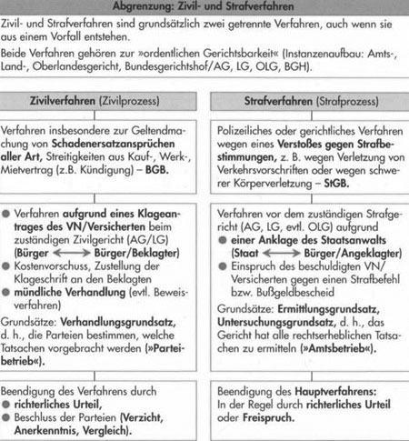 Inhalt der Rechtsschutzversicherung - Leistungsumfang59