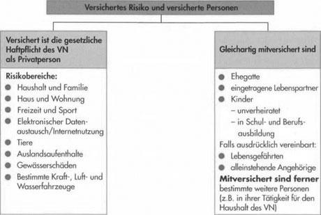 Besonderheiten der Privat-Haftpflichtversicherung richtig verstehen52