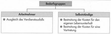 Krankentagegeldversicherung - Gegenstand und Leistungen7