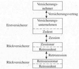Grundbegriffe der Rückversicherung - detailliertere Information16