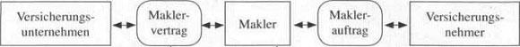 Makler, Mehrfachagenten und Bancassurance - Vertriebswege im Versicherungsunternehmen32