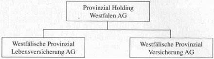 Öffentlich-rechtliche Versicherungsunternehmen - Rechtsformen von Versicherungsunternehmen10