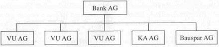 Spezielle Ursachen der Konzernbildung bei Finanzdienstleistungskonzernen und Ausprägungen 41