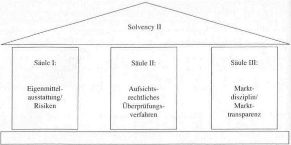 Solvency II im Versicherungsunternehmen - hilfreiche Information 59
