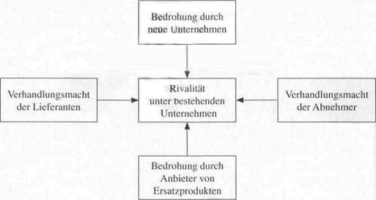 Wettbewerbsstrategien in der Versicherungswirtschaft - detailliertere Information60
