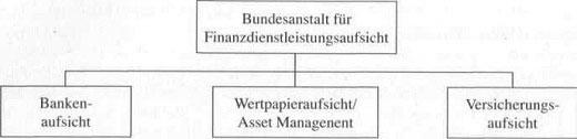 Instrumente der Versicherungsaufsicht - hilfreiche Information67