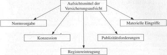 Instrumente der Versicherungsaufsicht - hilfreiche Information68