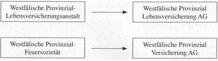 Öffentlich-rechtliche Versicherungsunternehmen - Rechtsformen von Versicherungsunternehmen9