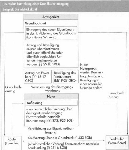 Grundbuch und Grundpfandrechte90