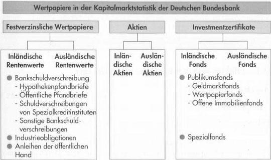 Anlagemotive und Anlageformen bei Geldanlageberatung 37