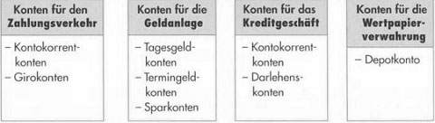 Bekannte Kontoarten in Banken Deutschlands - hilfreiche Information38
