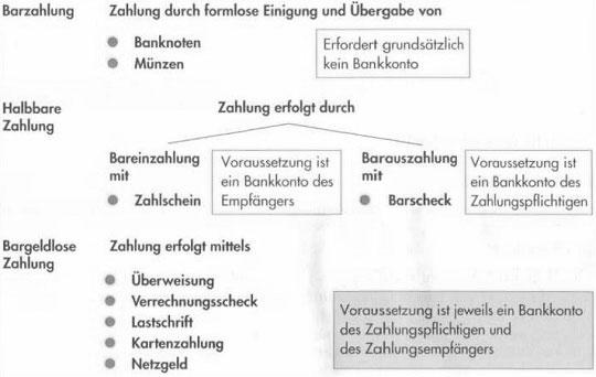 Zahlungsverkehr in Deutschland – Geldwäschegesetz, Überweisungen, Lastanschriften und Schecks39