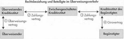 Zahlungsverkehr in Deutschland – Geldwäschegesetz, Überweisungen, Lastanschriften und Schecks40