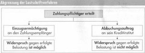Zahlungsverkehr in Deutschland – Geldwäschegesetz, Überweisungen, Lastanschriften und Schecks41