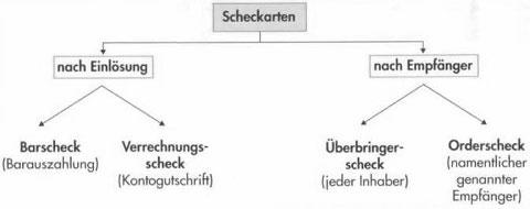 Zahlungsverkehr in Deutschland – Geldwäschegesetz, Überweisungen, Lastanschriften und Schecks42