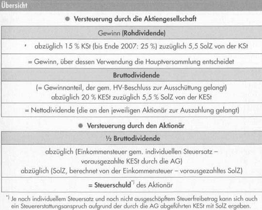 Kauf Und Verkauf Von Aktien Online Geschichte Der ölpreise