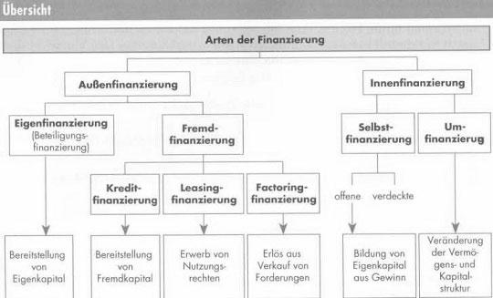 Die mögliche Arten der Finanzierung richtig verstehen28