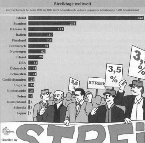 Mittel zur Durchsetzung tarifrechtlicher Forderungen 15