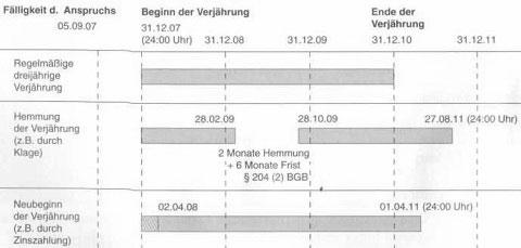 berblick ber die strungen bei der erfllung des kaufvertrages und verjhrung 27 - Hemmung Der Verjahrung Beispiel