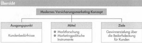 Bedeutung des Marketings und Marktforschung 39