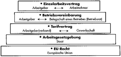 Individual- und Kollektivarbeitsrecht in Deutschland 4