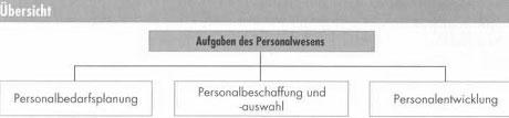 Personalwirtschaft, Personalbedarfsplanung und Personalentwicklung41