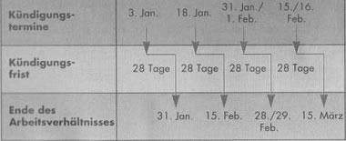 Individual- und Kollektivarbeitsrecht in Deutschland - detailliertere Information 5