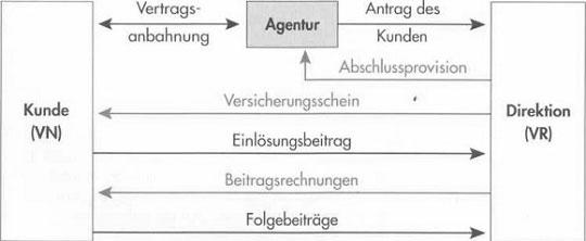 Provisionsabrechnung zwischen Direktion und Agentur 64