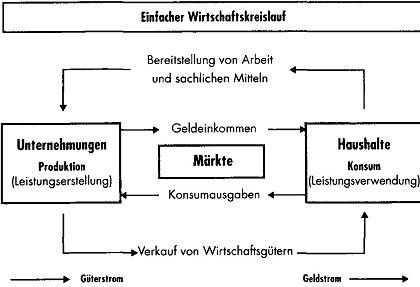 Gesamtwirtschaftliche Geld- und Güterströme37