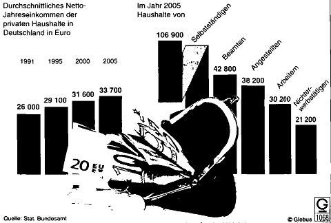 Sozialverträgliche Einkommens- und Vermägensverteilung48