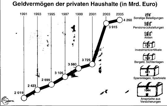Sozialverträgliche Einkommens- und Vermägensverteilung49