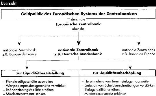 Wirtschaftspolitische Einflussmöglichkeiten der Zentralbank EZB58