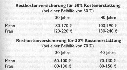 Beiträge für Restkostenversicherungen - Restkostenversicherung für Beihilfeberechtigte6